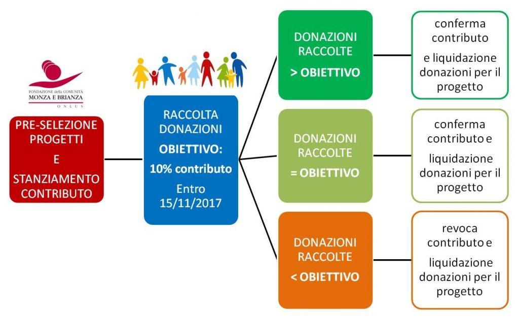 Bando 2017 7 Selezionati 12 Progetti Culturali